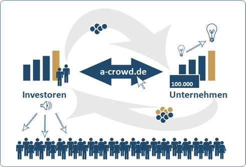 a-crowd Crowdinvesting
