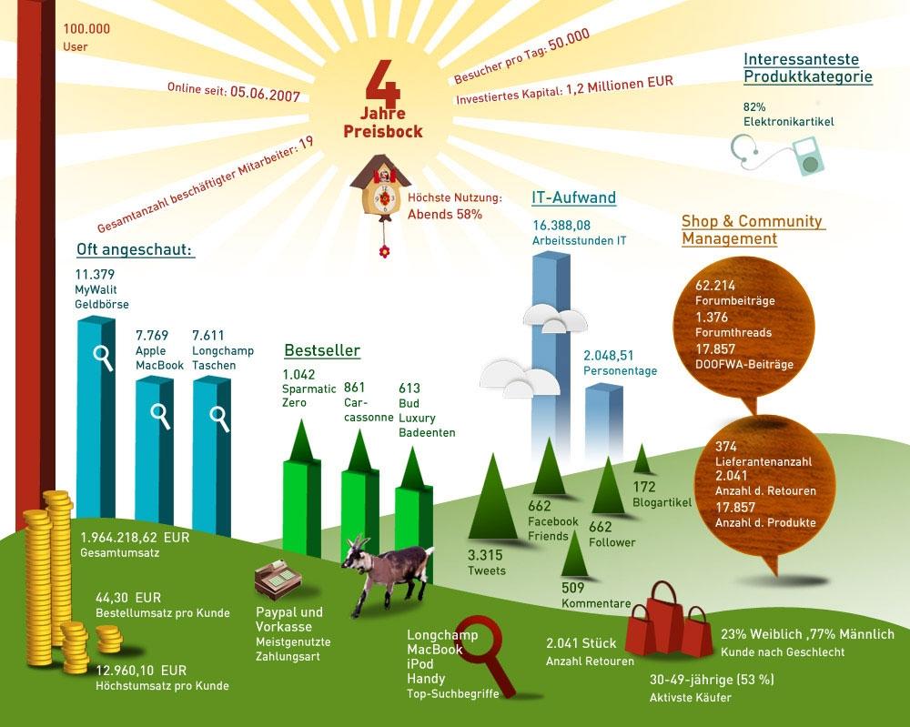 preisbock2011-statistik